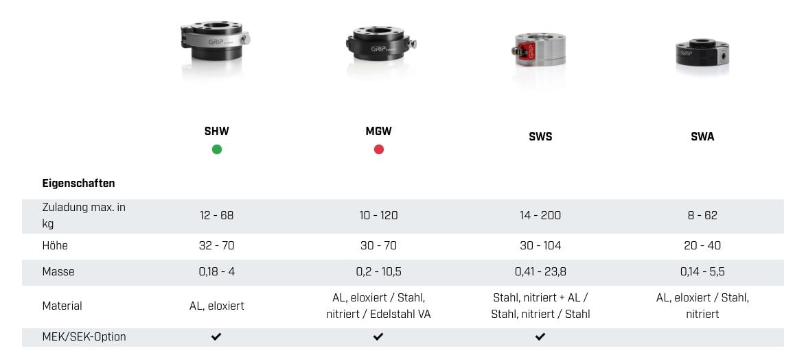 Eigenschaften der GRIP Connectoren